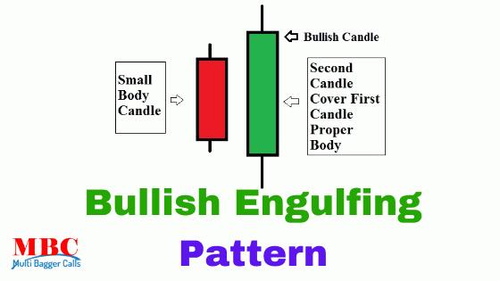 What Is Bullish Engulfing Candlestick Pattern